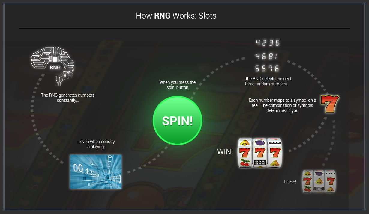 Random Number Generator Rng Use In Online Casinos Based Game Infographic How Works Slots